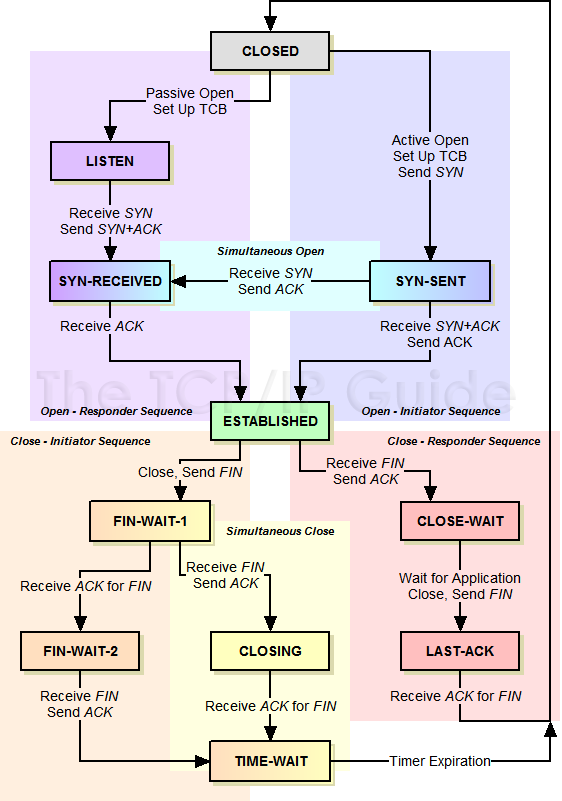 The tcpip guide tcp operational overview and the tcp finite state the tcpip guide tcp operational overview and the tcp finite state machine fsm ccuart Image collections